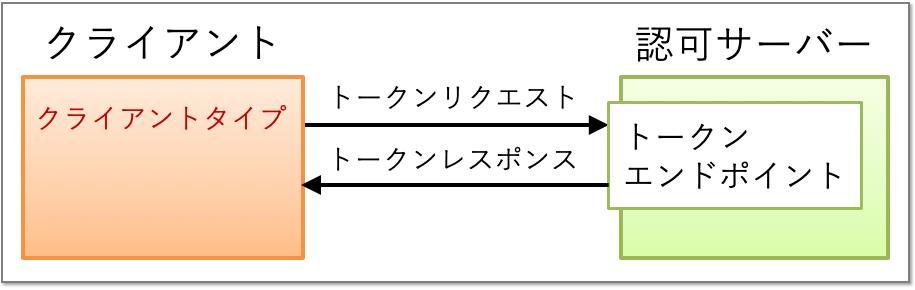 client_auth_client_type.png