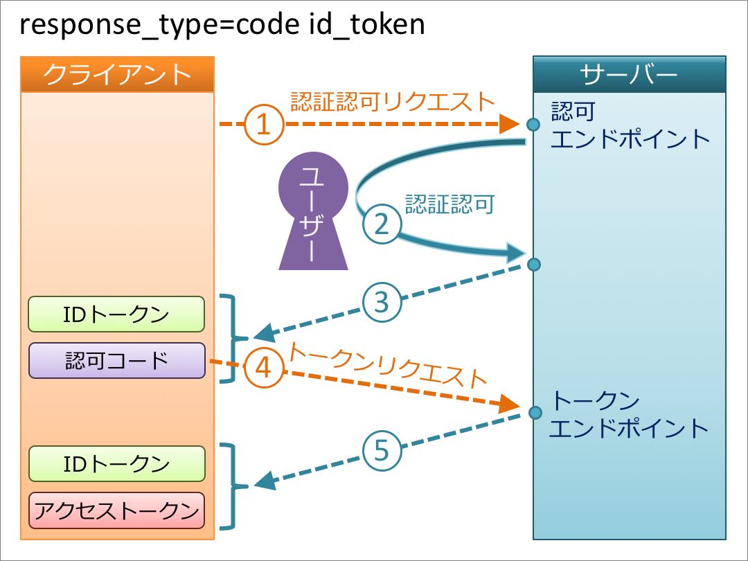 code_id_token_ja.png