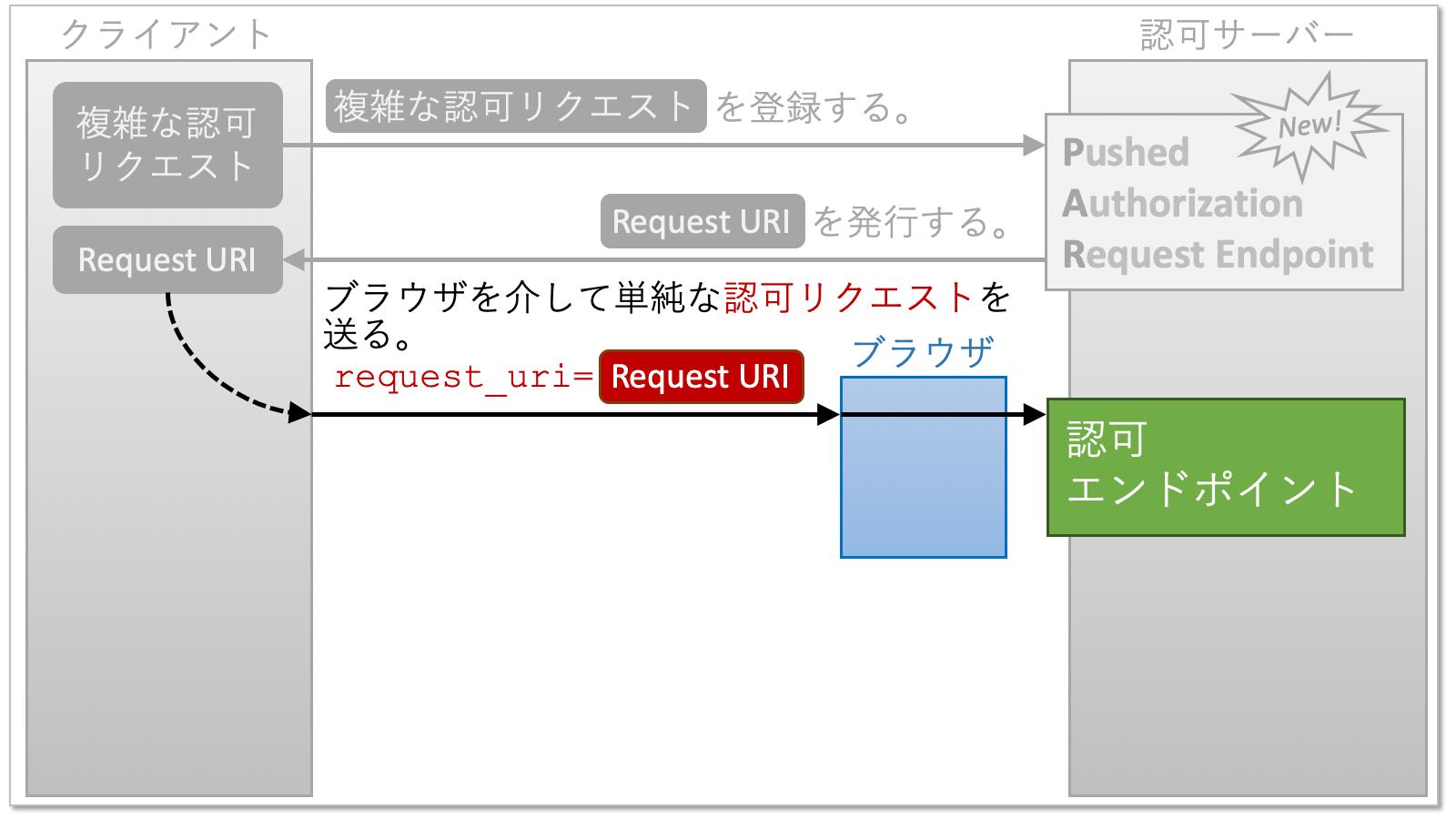 par_ja_06_authz_request.png