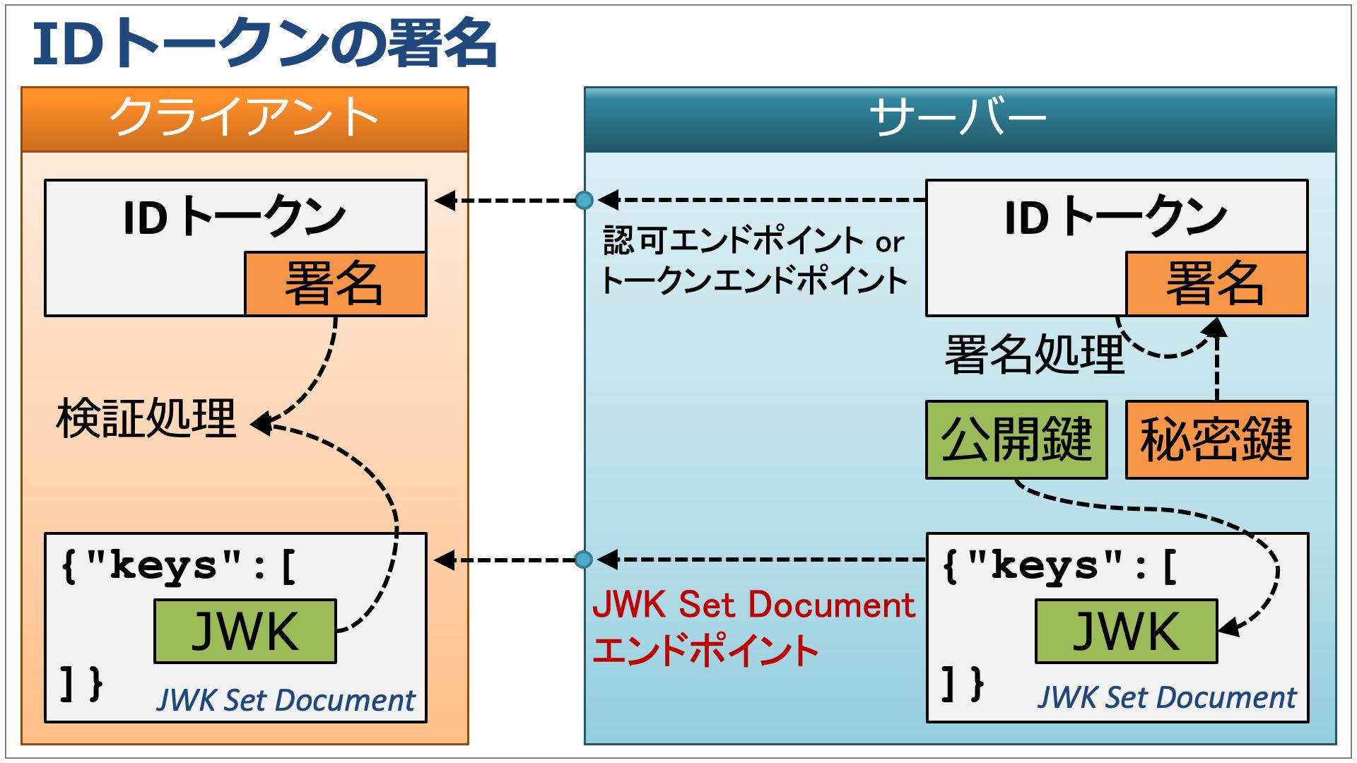 id_token_signing_ja.png