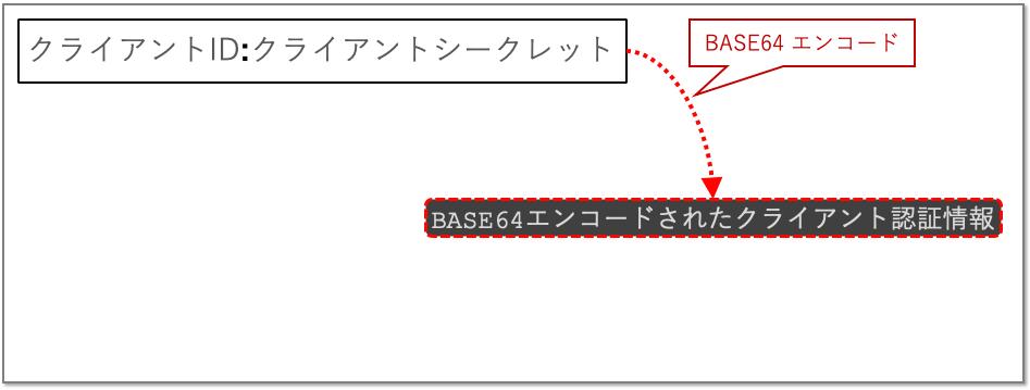 client_auth_client_secret_basic_base64.png