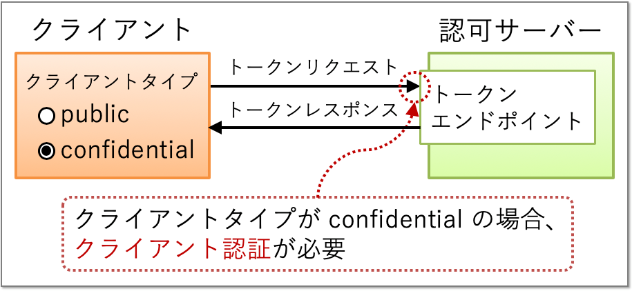 client_authentication_at_token_endpoint_ja.png