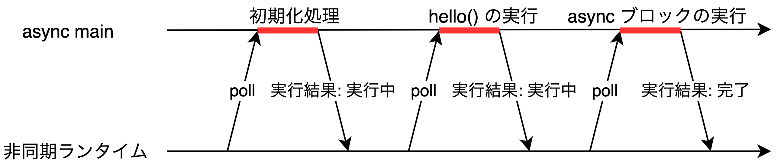 simple-async の実行