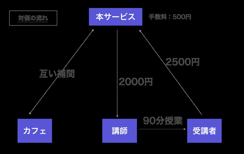 ビジネスモデル(お金中心).png