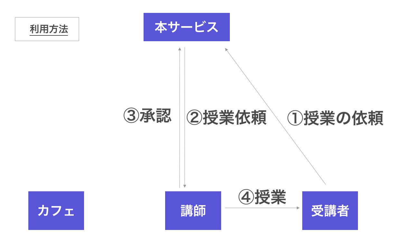 利用方法.png