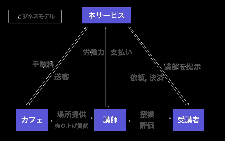 ビジネスモデル.png