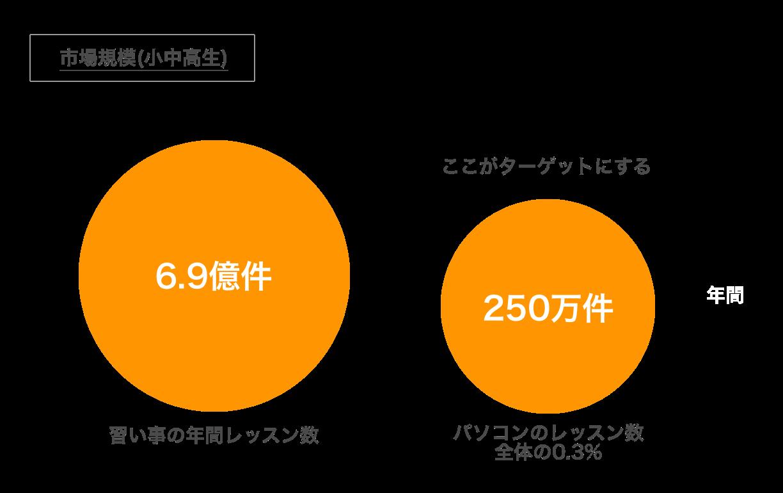 市場規模(小中高生).png