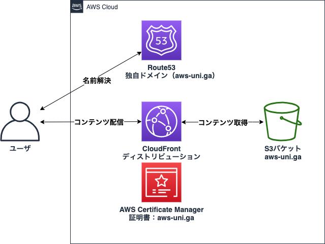 インフラ構成図.png