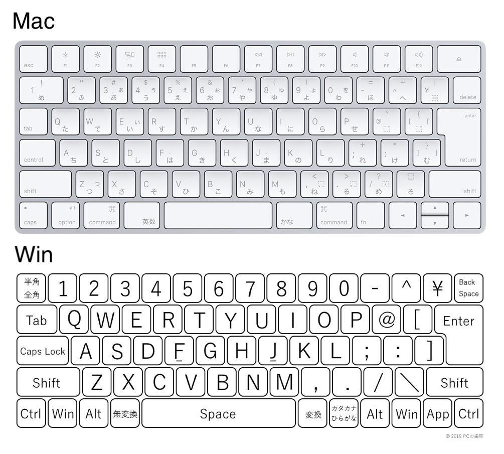 MacとWindowsのキーボードの違い