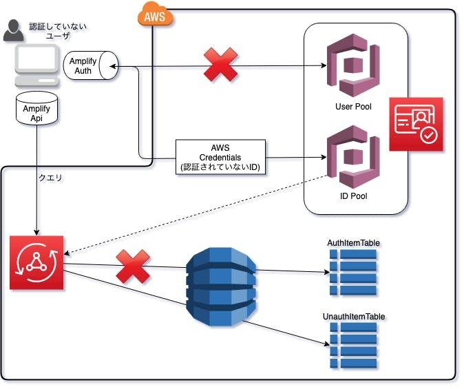 AWS Amplify+IAMで未認証ユーザでもAppSyncを使えるようにする - Qiita