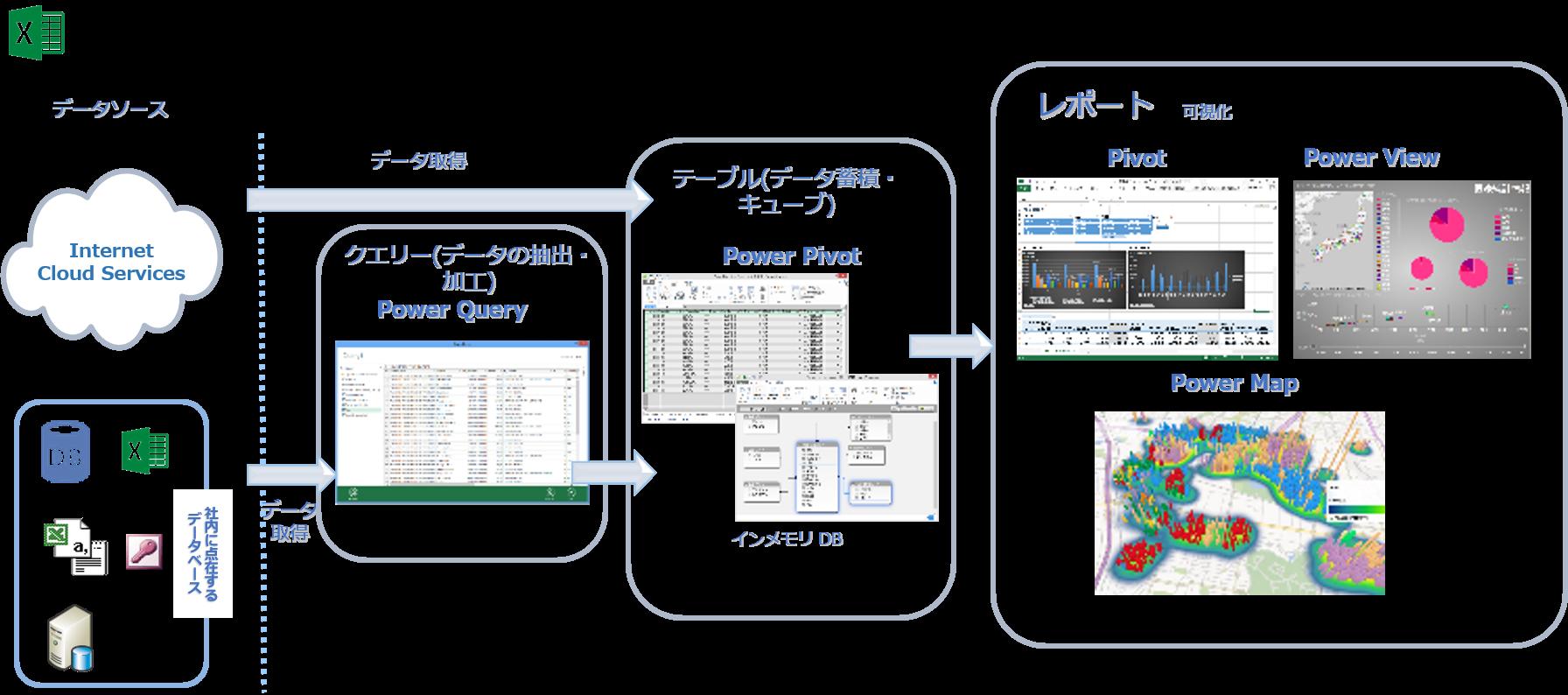 ExcelのPowerBIアドイン .png