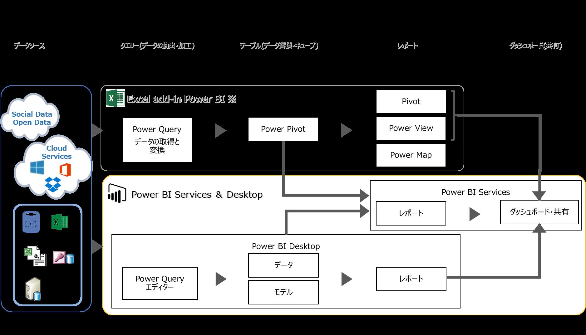 PowerBIの全体像.png