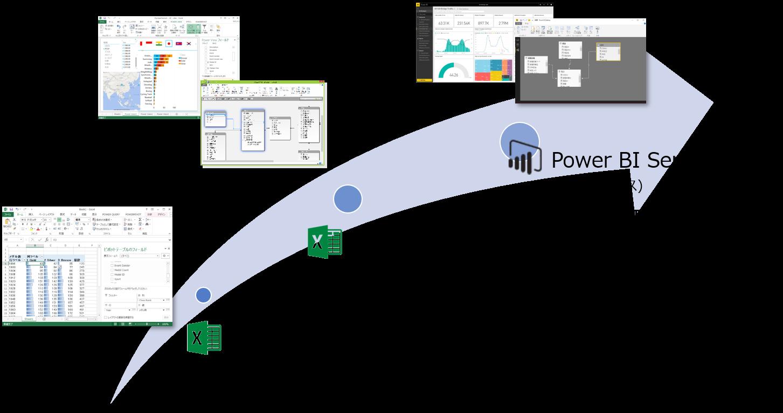 PowerBIの進化.png