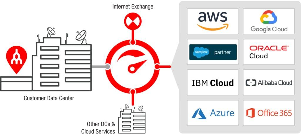 Megaport-Cloud-Connectivity-Graphic-1024x464.png