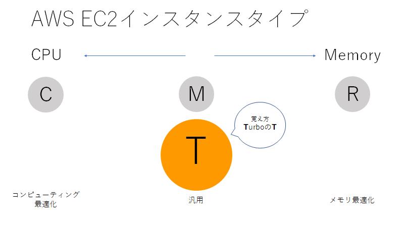 インスタンス タイプ ec2