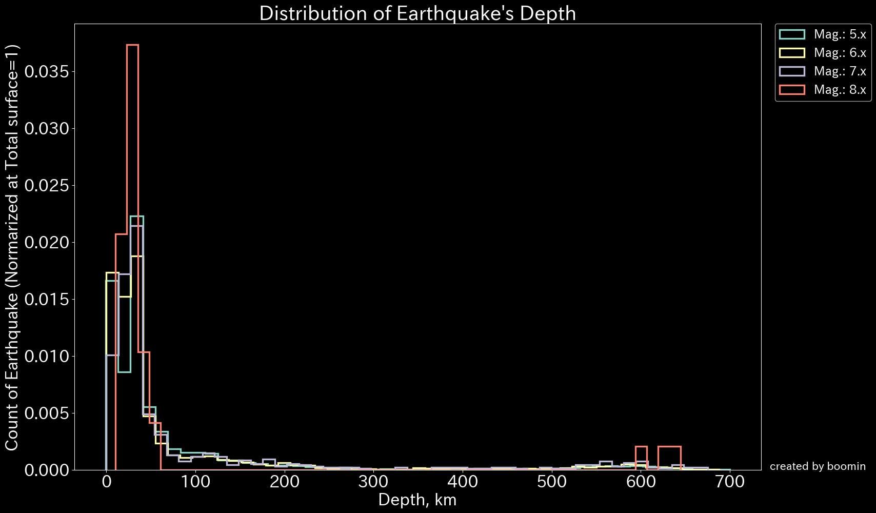 Distribution of Earthquake's Depth.png