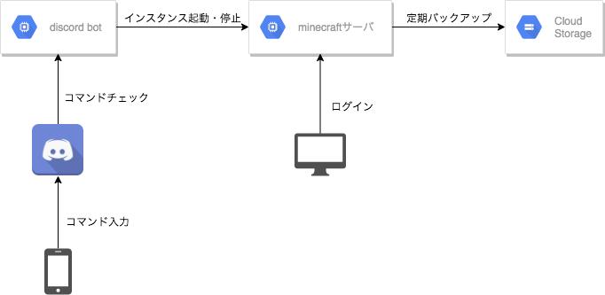 マイクラサーバ構成図.png