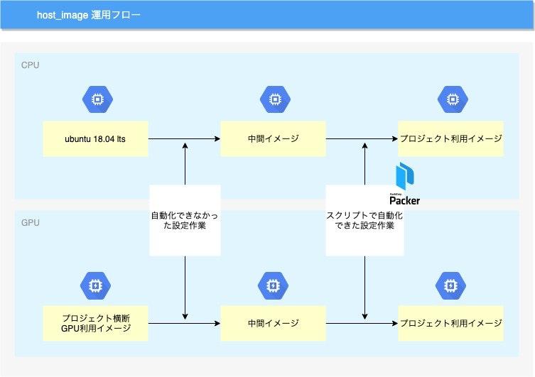 host_image運用フロー.jpg