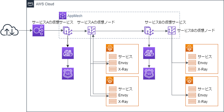TerraformでAWS AppMeshを使ってECS Fargateのサービスを統合する(その3 仮想ルーター編)