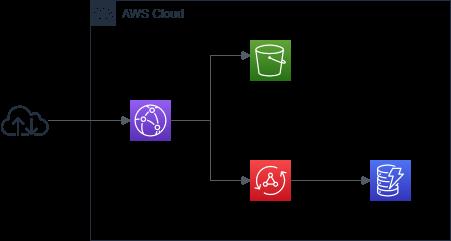 AWS AppSync+TerraformでサーバレスなWebアプリケーションを自動作成する