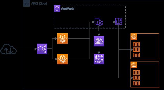 TerraformでAWS AppMeshを使ってECS Fargateのサービスを統合する(その2 バックエンドサービス通信編)