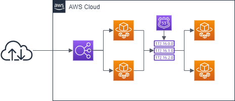 TerraformでAWS AppMeshを使ってECS Fargateのサービスを統合する(その1 基本編)