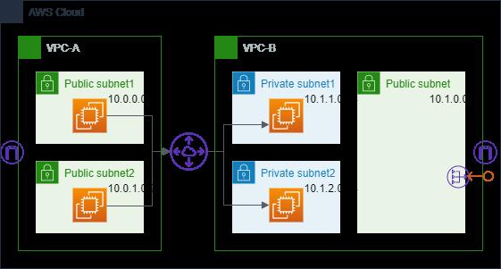 【Tips】AWSのVPC Reachability Analyzerでどんなエラーが検出できるかを調べてみた