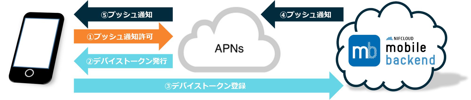 Push仕組み_APNs.png