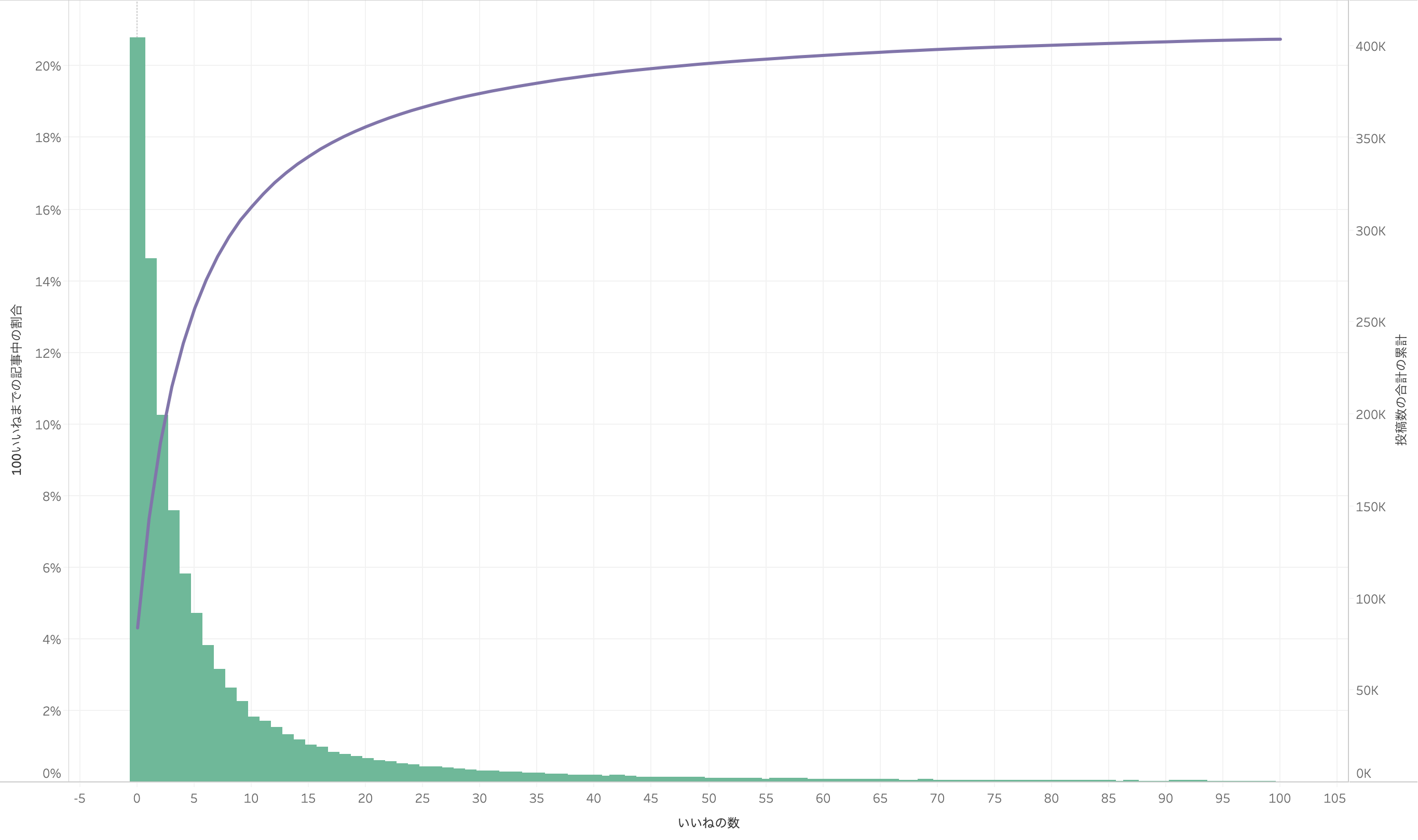 1_qiita_analytics_likes-count_histogram.png