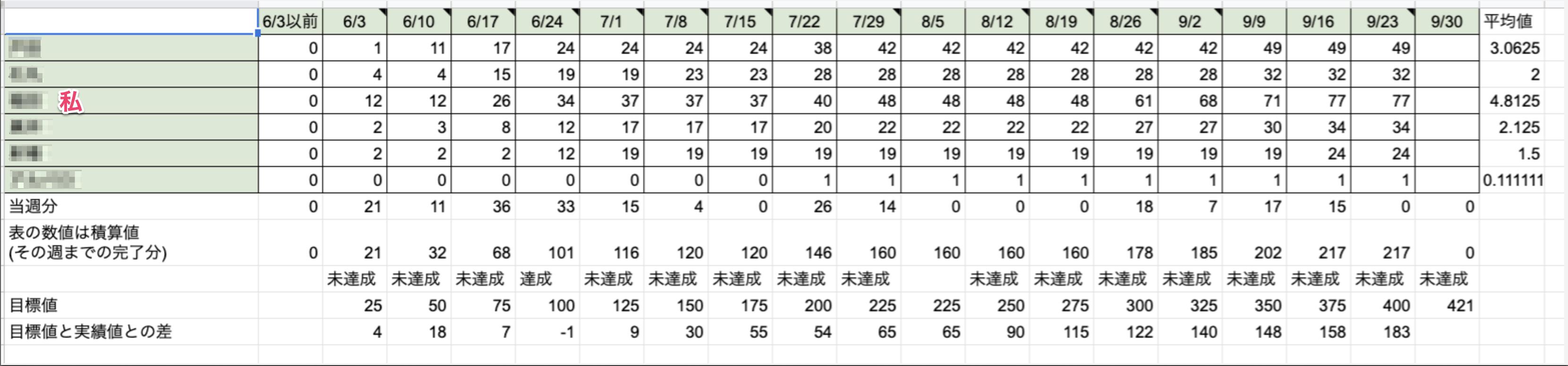 個別の実績(週表).png