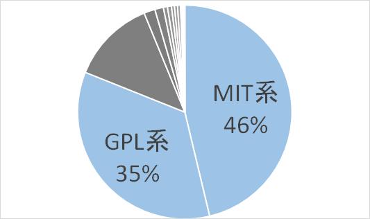 Gitub License Share