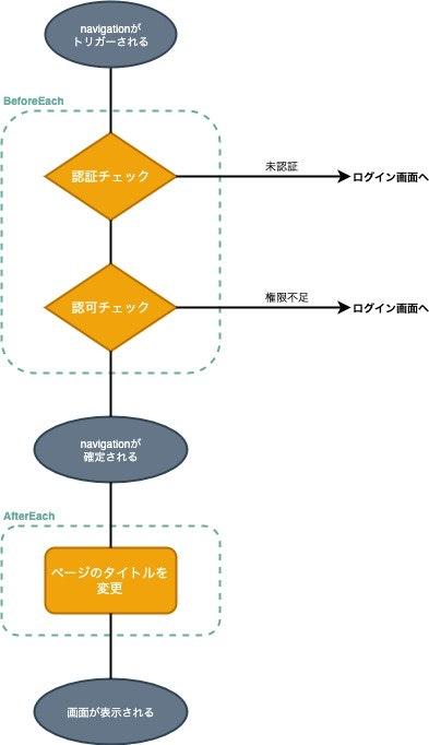 Vueのパッケージ構成-ルーティング (3).jpg