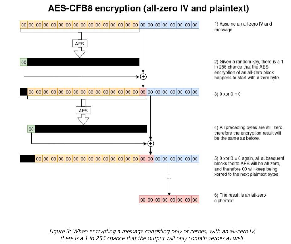 aes-cfb8.png