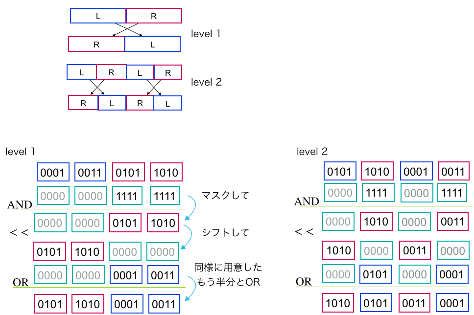 word内の要素の反転.w = 16, k = 4のとき