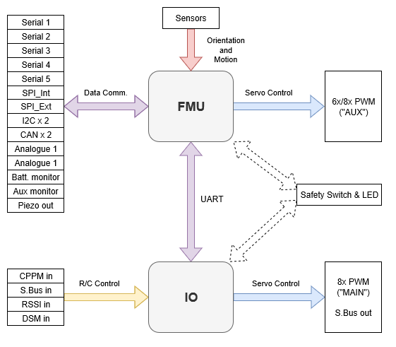 px4_fmu_io_functions.png