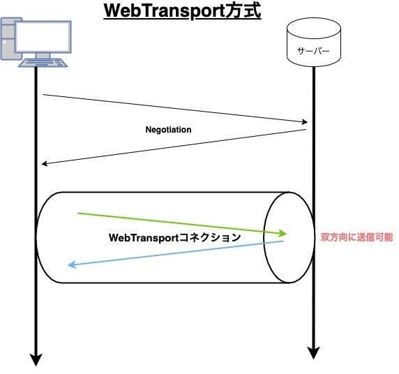 (WebTransport).jpg