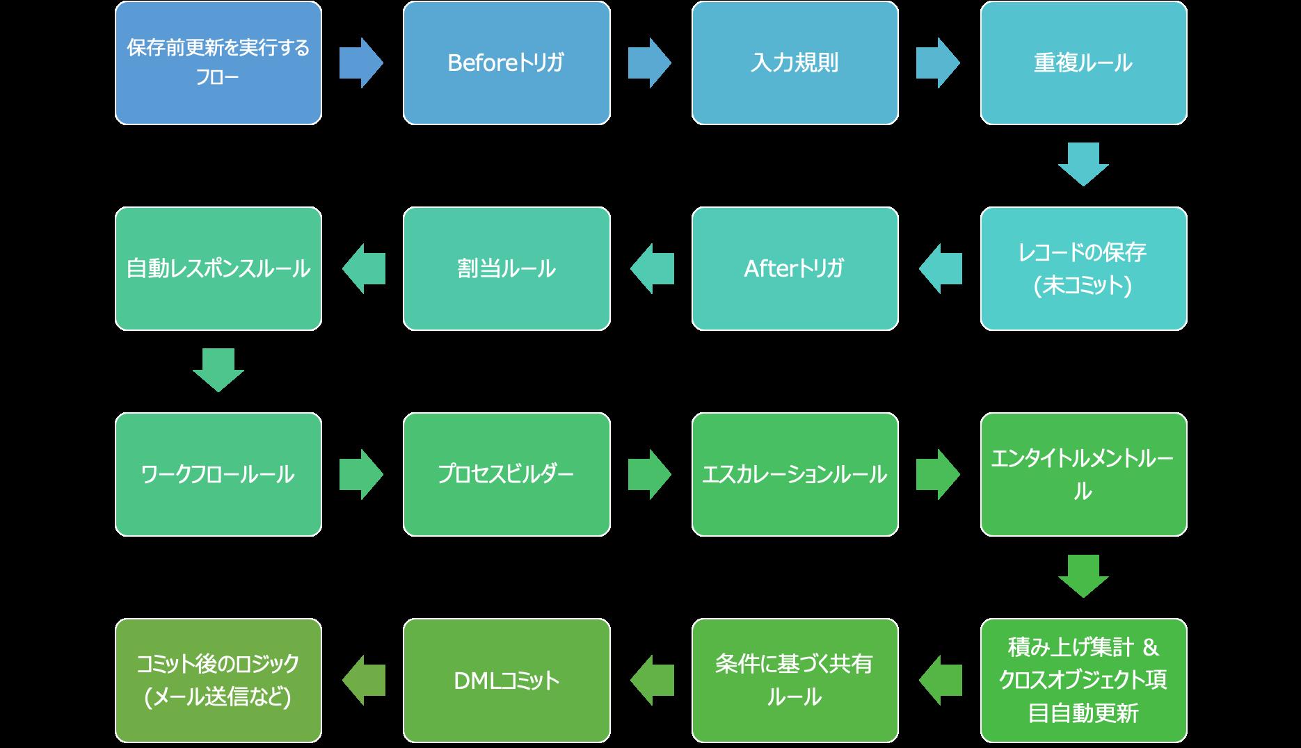 ビルダー salesforce プロセス
