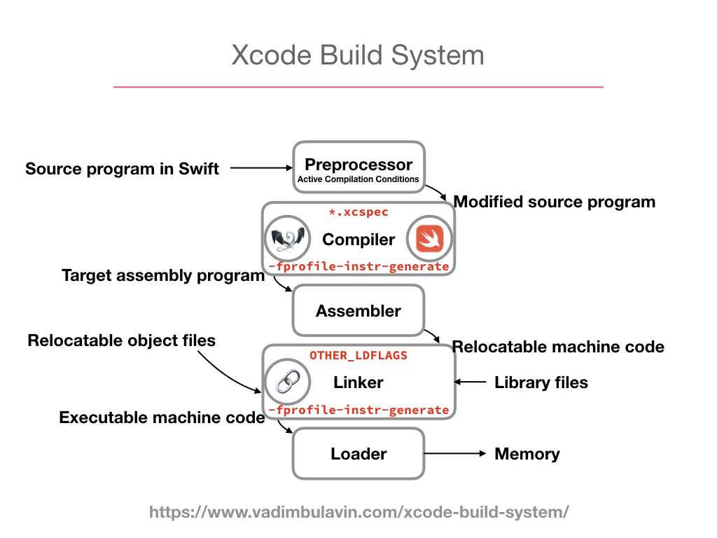 xcode-previews-and-llvm.071.png