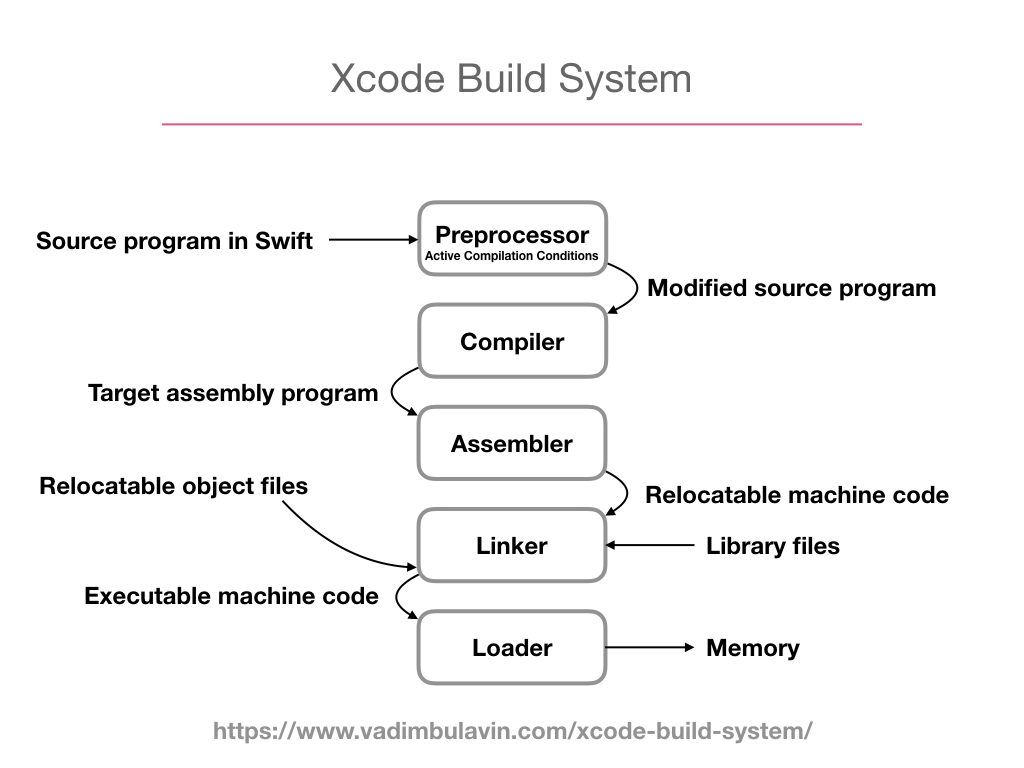 xcode-previews-and-llvm.068.png