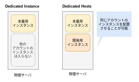 Dedicated Instance と Dedicated Hosts の違い