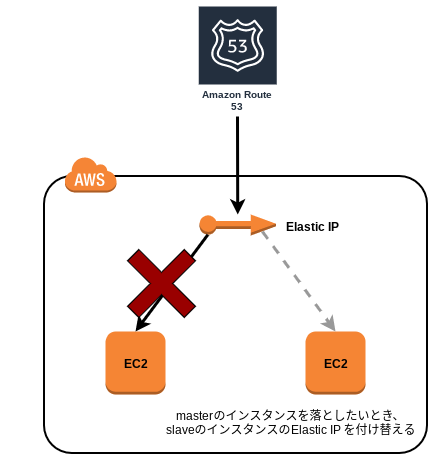 Floating IP とは