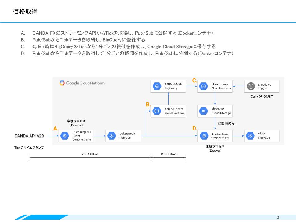 GCPで作るFX自動取引システム(Mockun_JPN) (1).png
