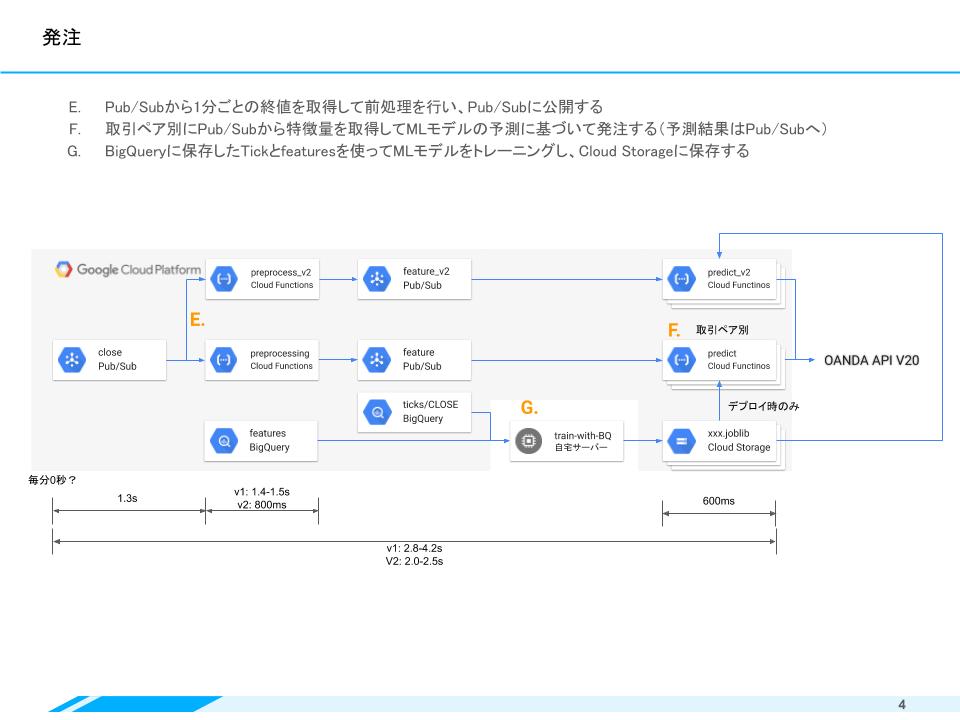 GCPで作るFX自動取引システム(Mockun_JPN) (3).png