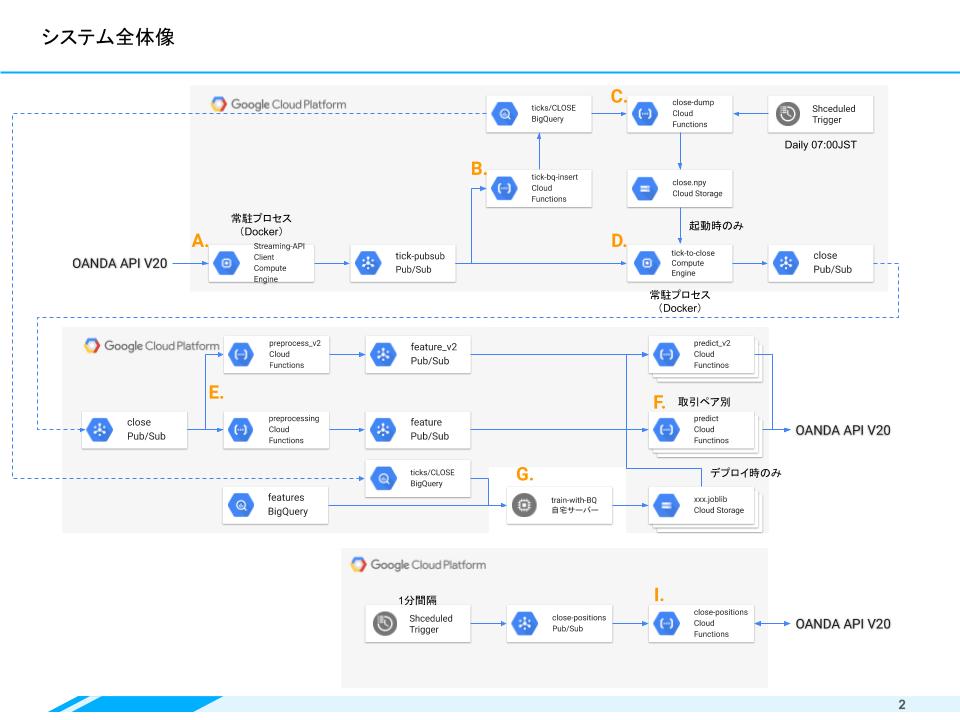 GCPで作るFX自動取引システム(Mockun_JPN).png
