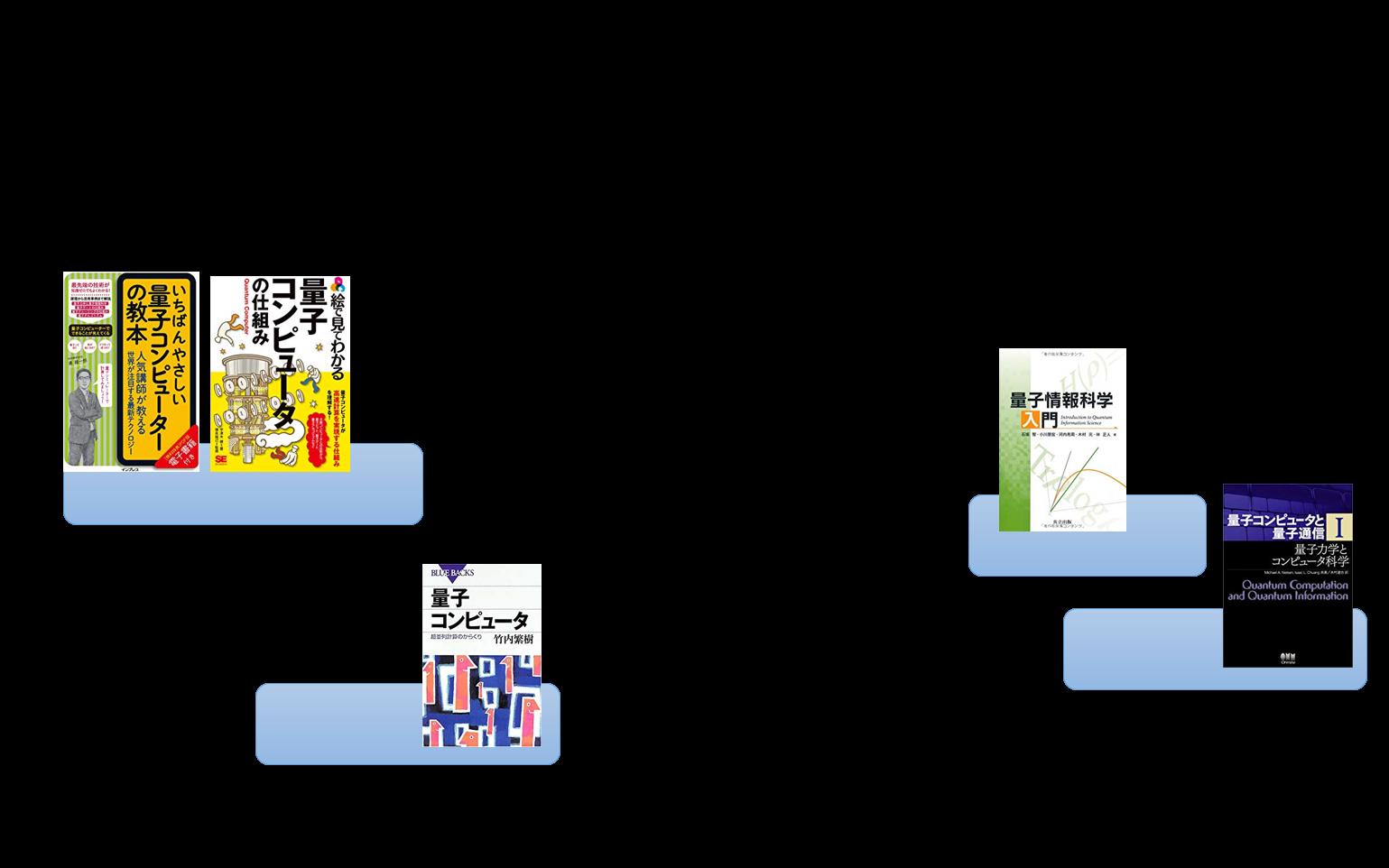 日本語の量子コンピュータ書籍のレベル感.png