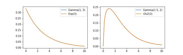 gamma_exp_chi2.png