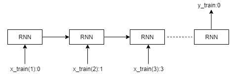 60.Keras_RNN_Overview01.JPG