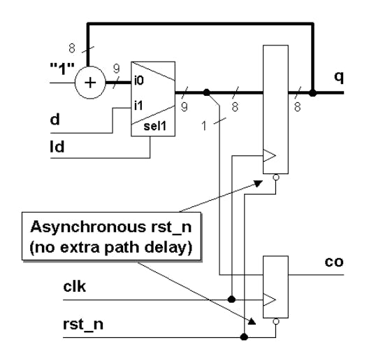 Figure_4_Loadable_counter_with_asynchronous_reset.png