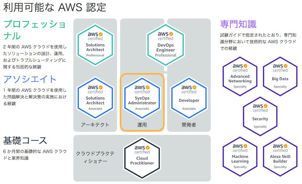 aws_cer.png