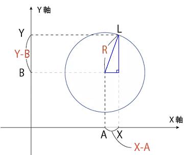 円の方程式.png